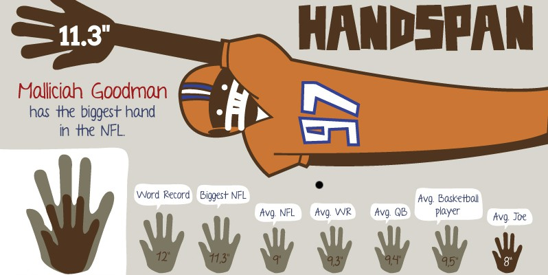 biggest hands in the NFL